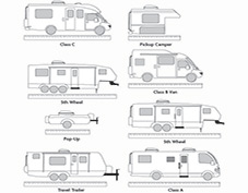 RV Cover Measuring Guide