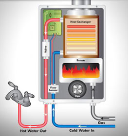 for one thing tankless water heaters also known as demandtype water heaters are more energy efficient because there is no heat loss from standing water